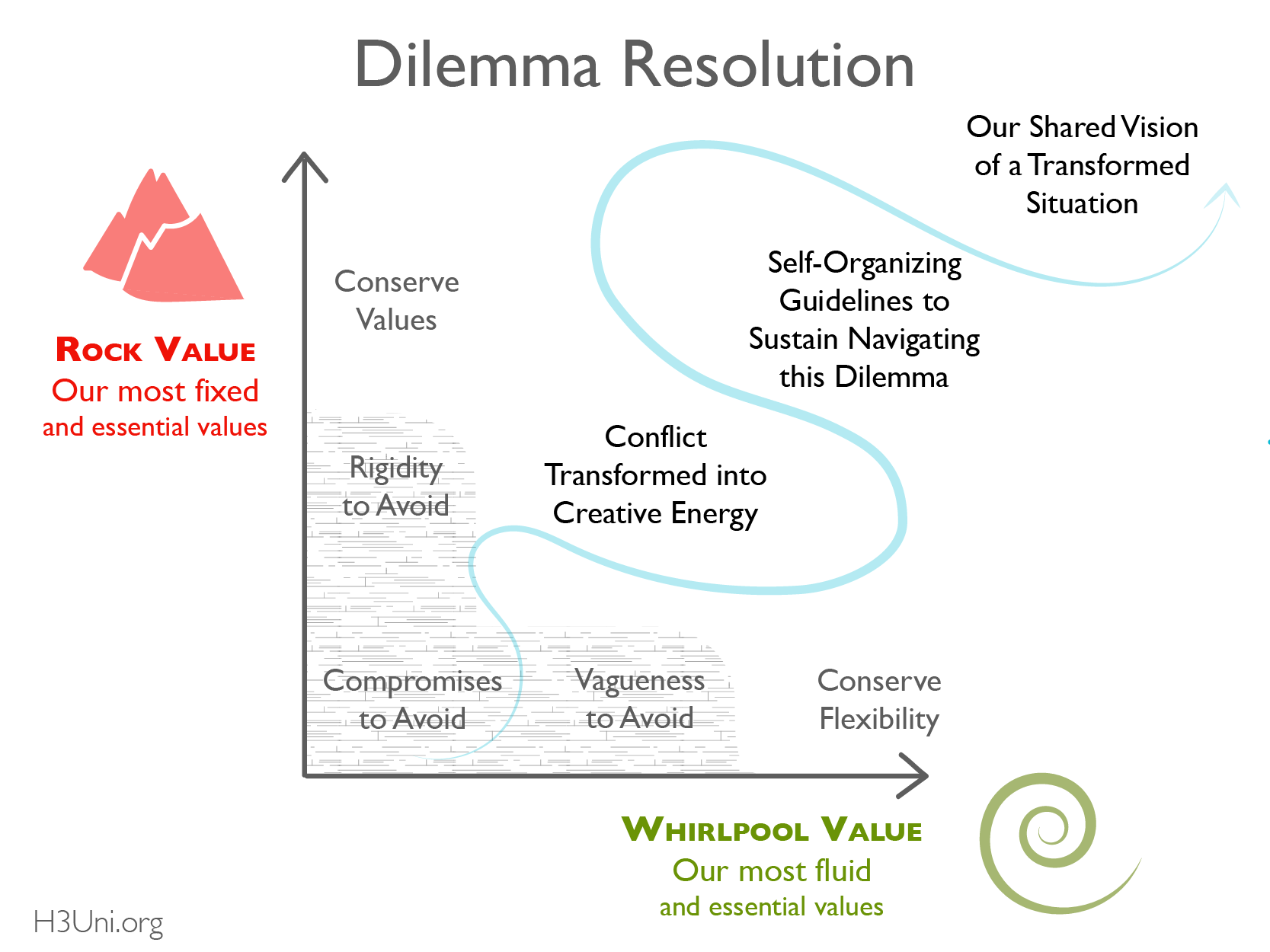 Dilemma Resolution