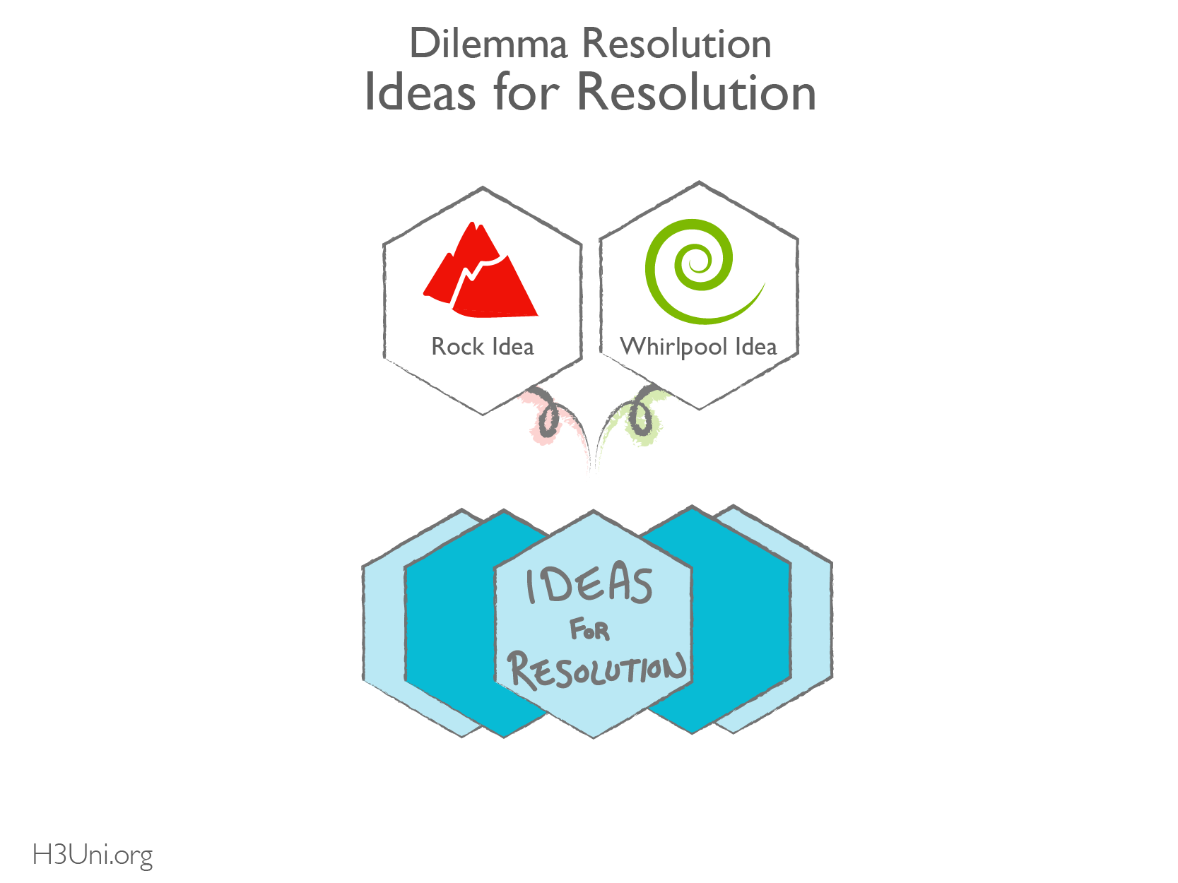H3U - RL - Dilemma Resolution Mapping Guide_Ideas for Resolution