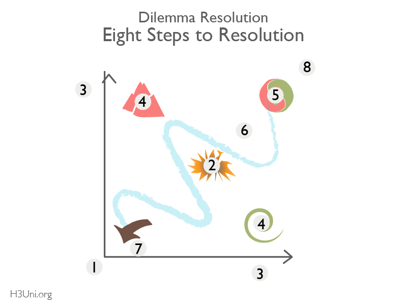 8 Steps to Resolution