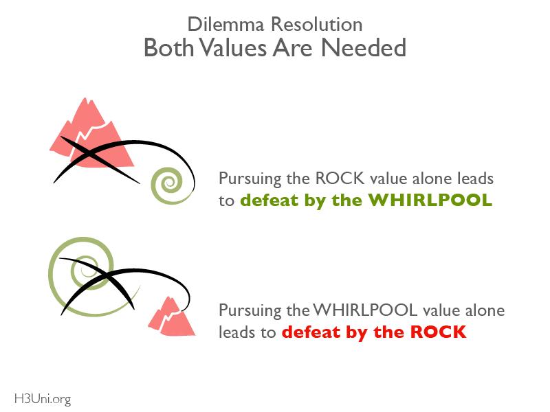 H3U - RL - Dilemma Thinking Tutorial_Both Values Needed