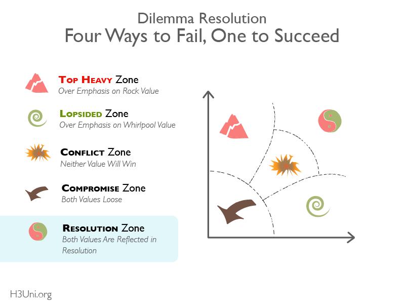 H3U - RL - Dilemma Thinking Tutorial_Conflice Zones