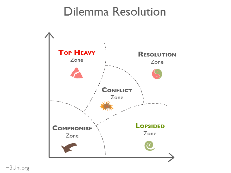 H3U - RL - Dilemma Thinking Tutorial_Conflict Zones (with Icons)