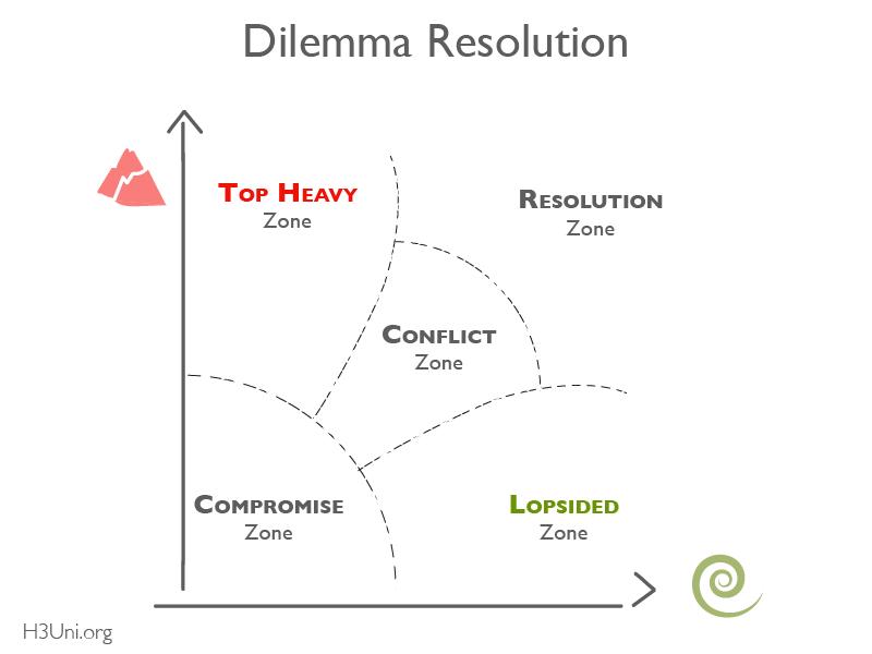 H3U - RL - Dilemma Thinking Tutorial_Conflict Zones