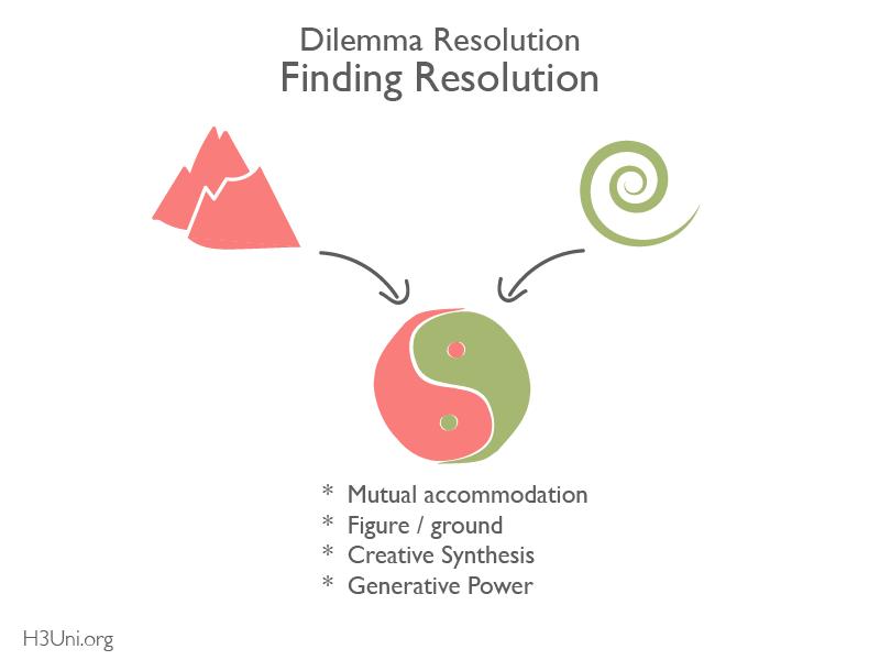 H3U - RL - Dilemma Thinking Tutorial_Finding Resolution