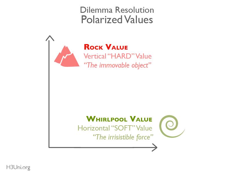 H3U - RL - Dilemma Thinking Tutorial_Rock & Whirlpool
