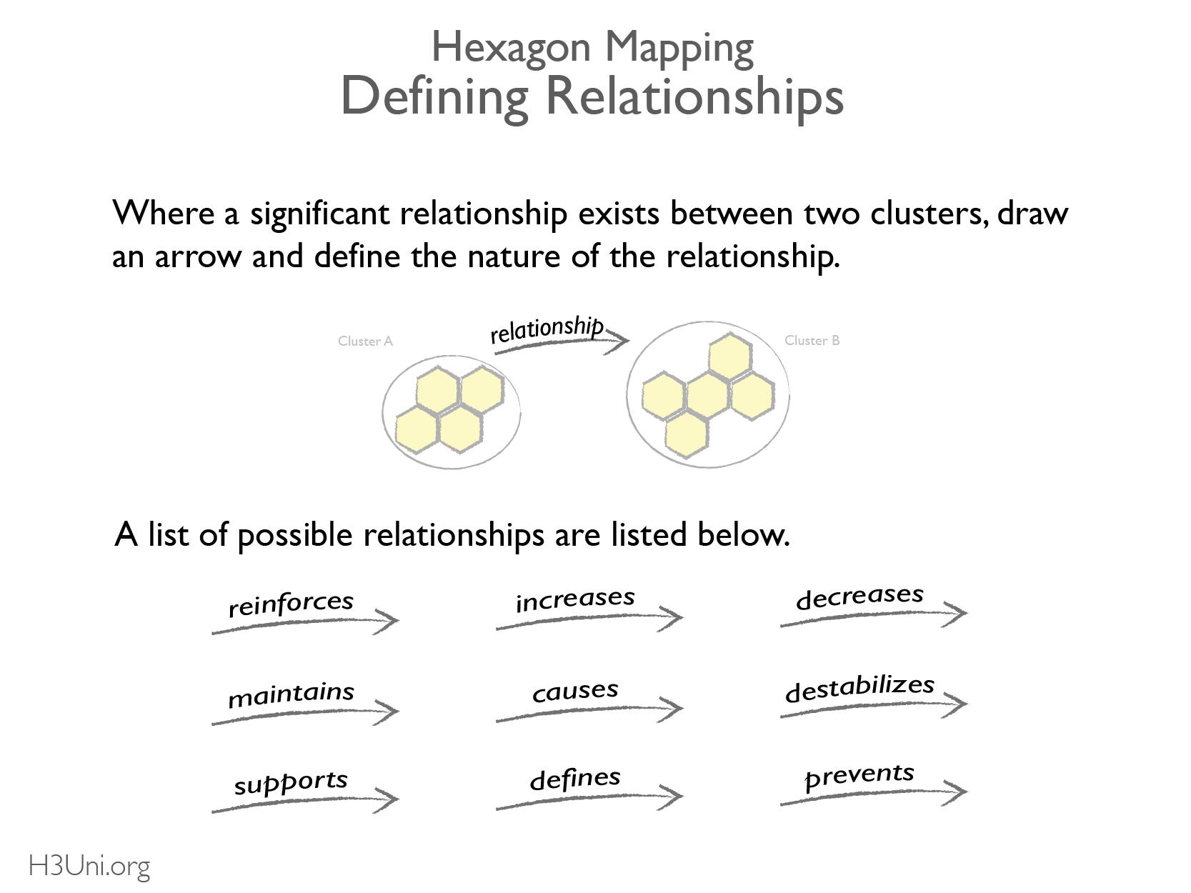 Define relationships