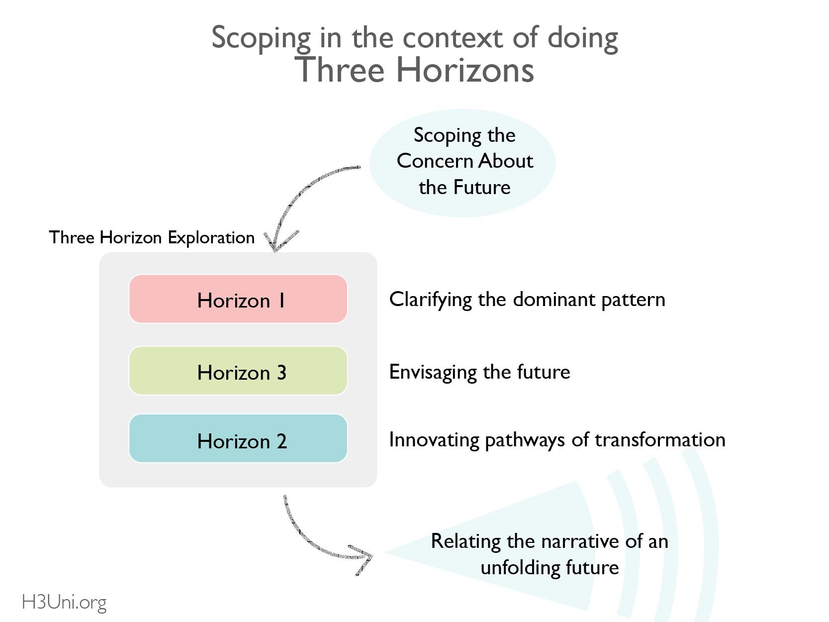 H3U - RL - Scoping_Context