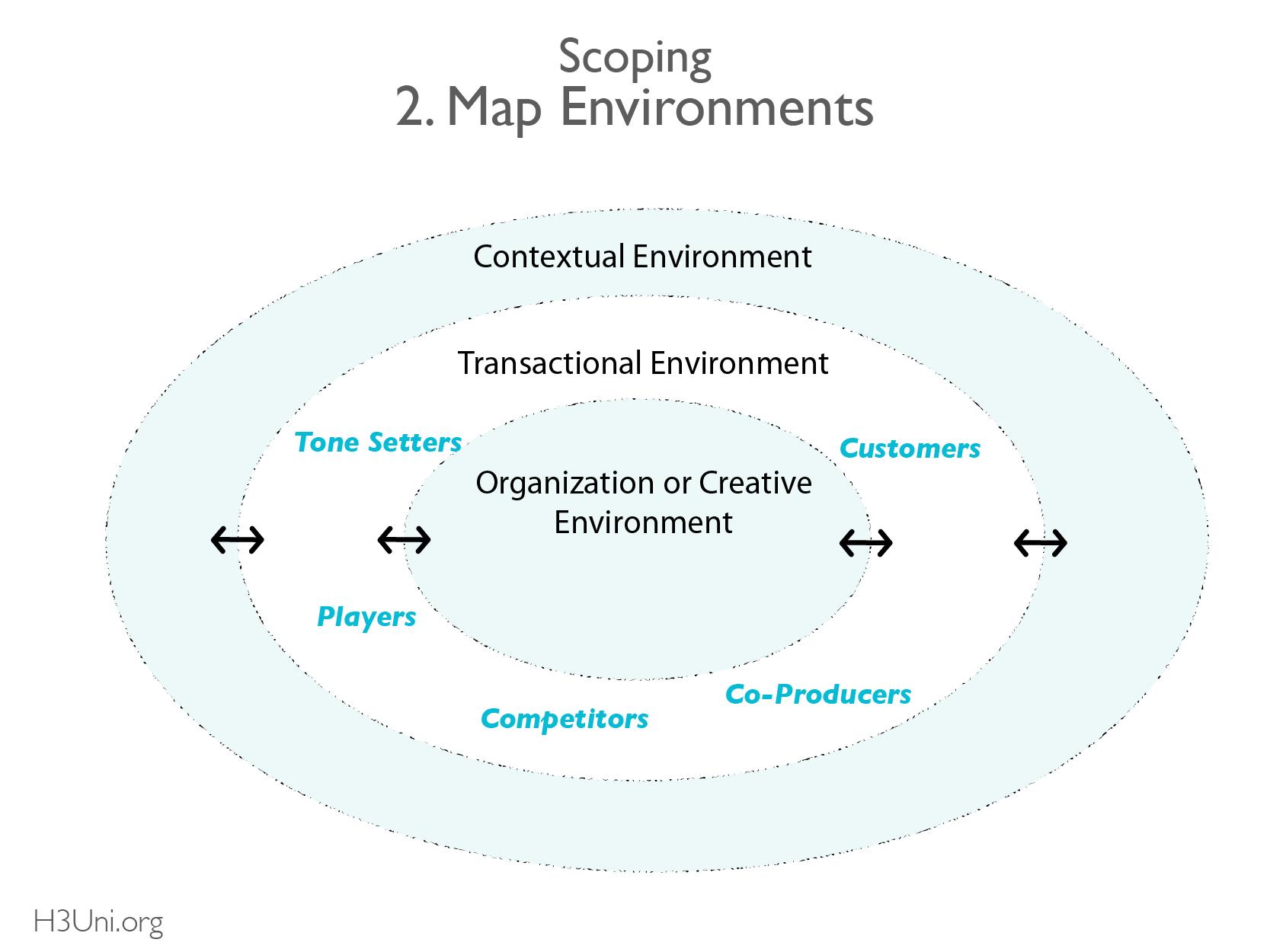 H3U - RL - Scoping_Transactional Environment
