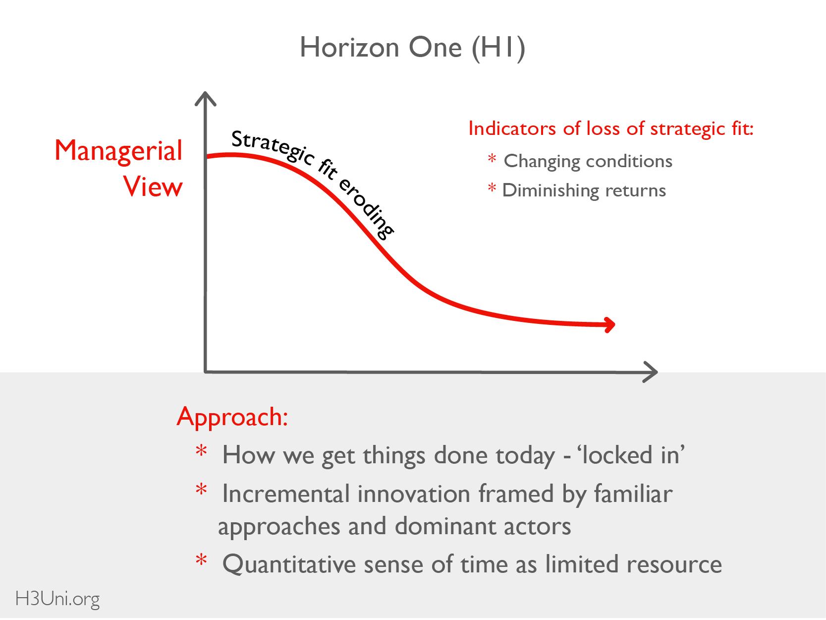 H3U - Resource Library - 3H - Basics_Horizon 1