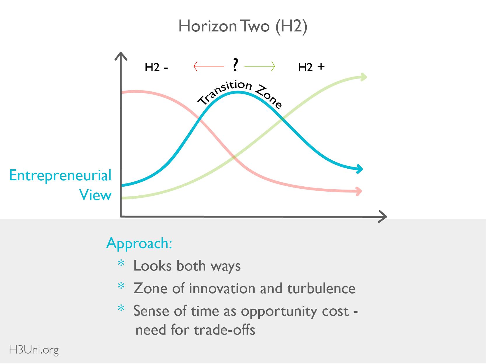 H3U - Resource Library - 3H - Basics_Horizon 2-09