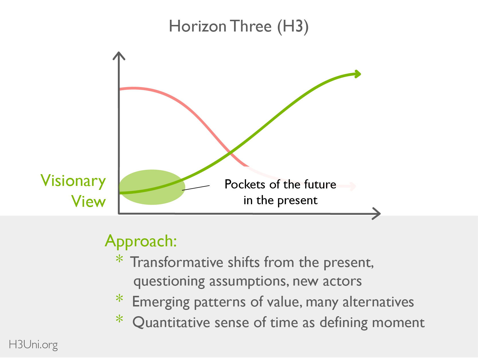 H3U - Resource Library - 3H - Basics_Horizon 3