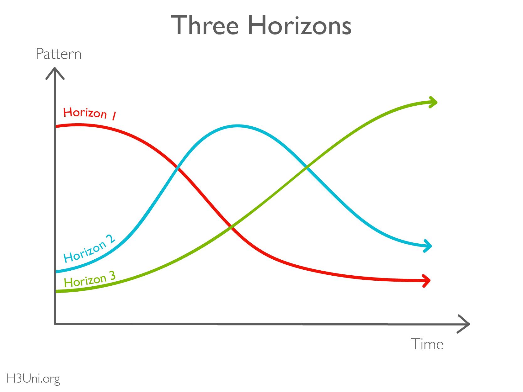 H3U - Resource Library - 3H - Basics_Three Horizons - named