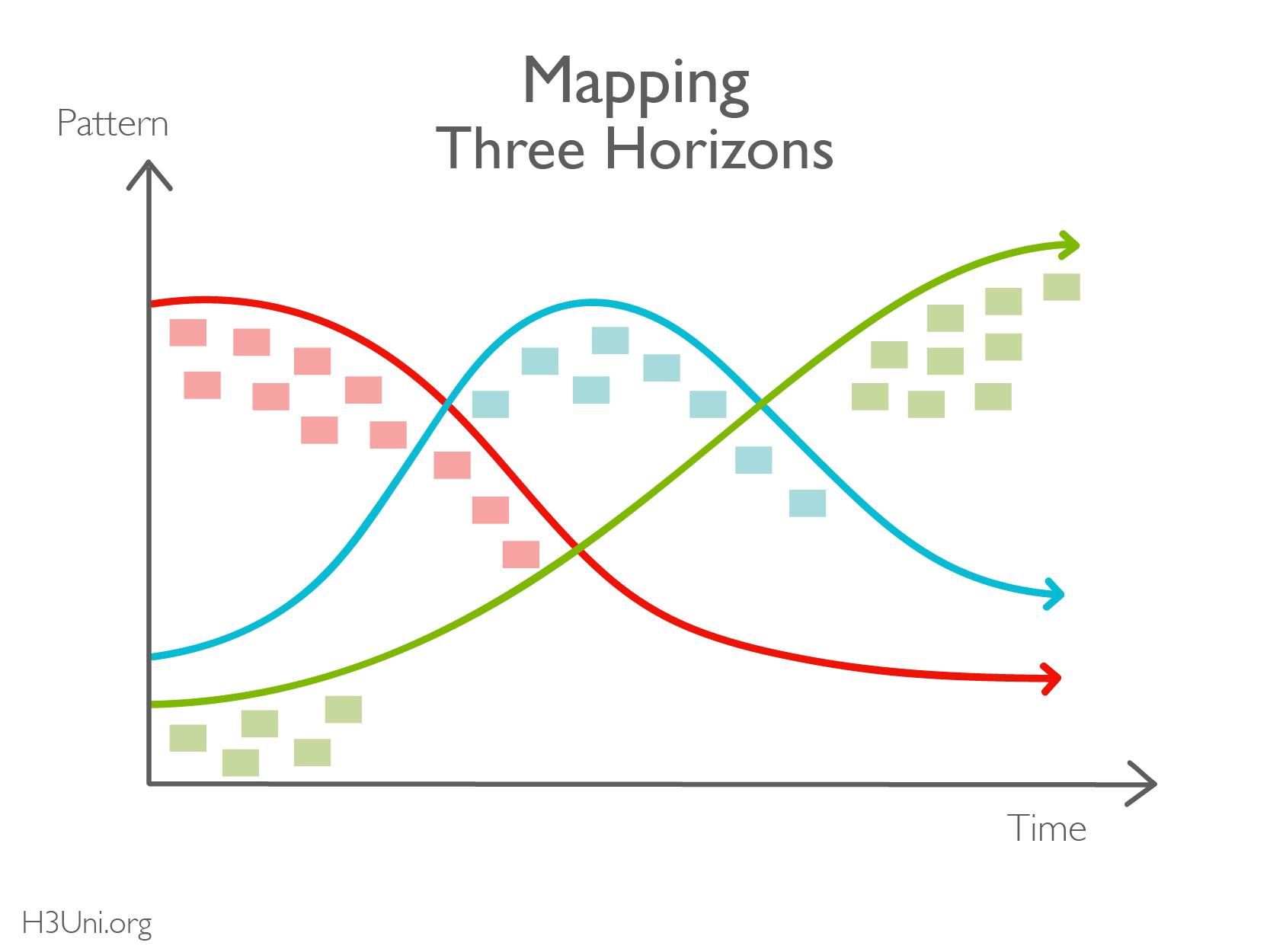 Three Horizons map