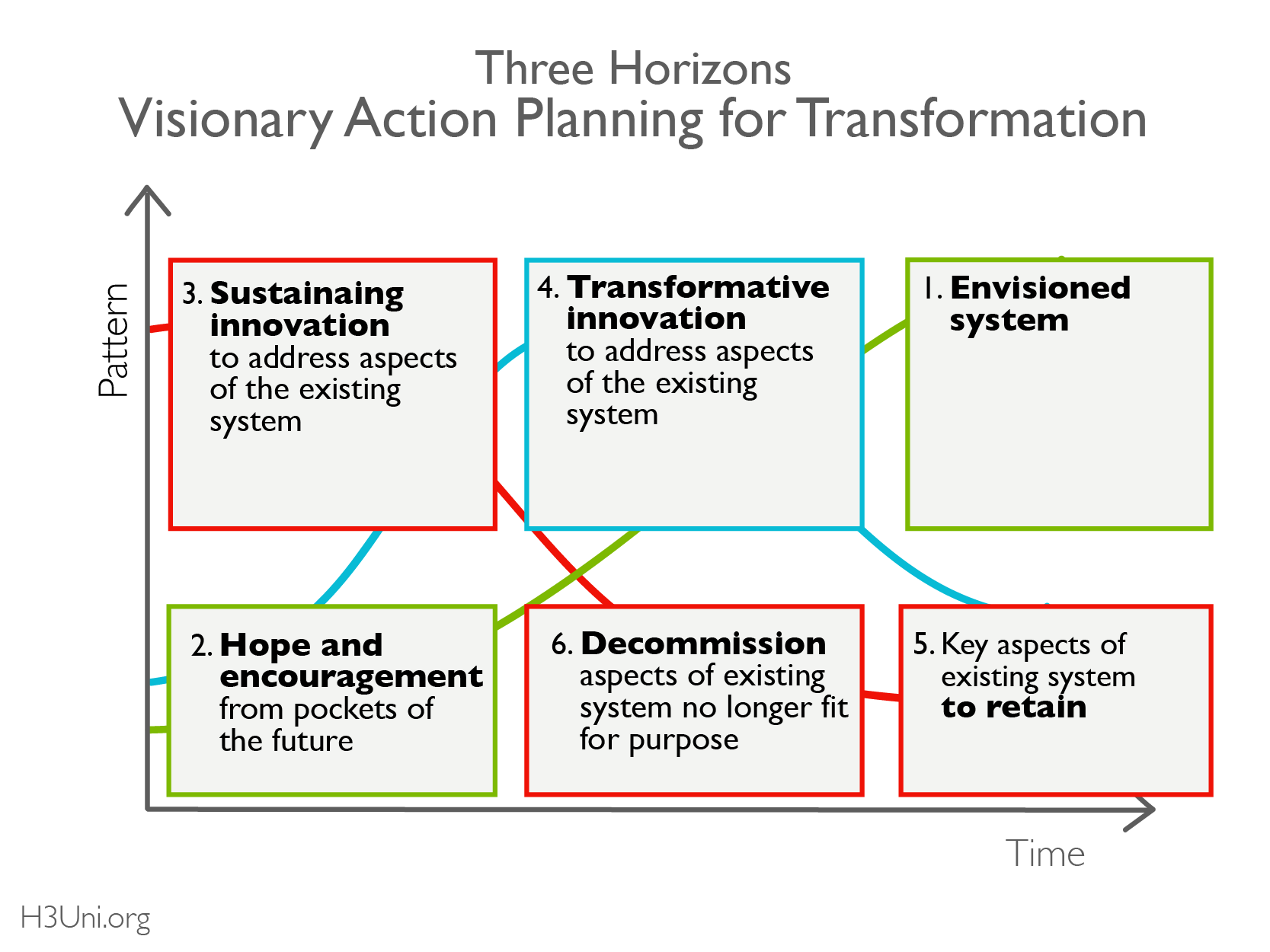 H3U - Resource Library - 3H - Guide Mapping _Visionary Action Planning for Transformation