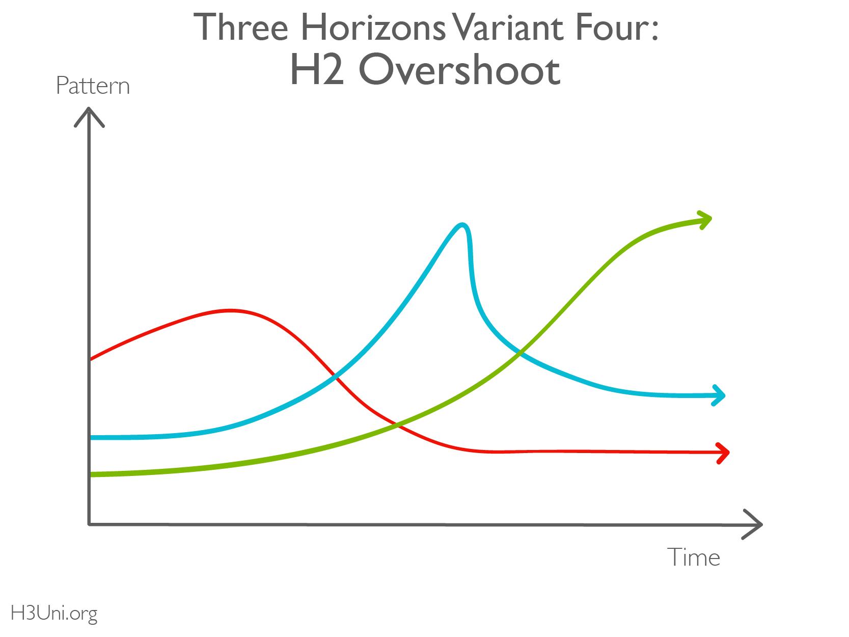 H3U - Resource Library - 3H - Variations_Variant 4