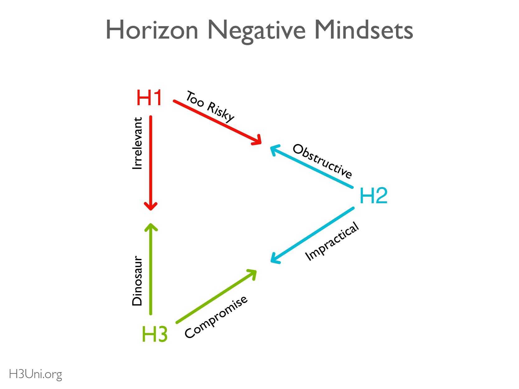H3U - Resource Library Pos Neg Mindsets_Neg Mindset