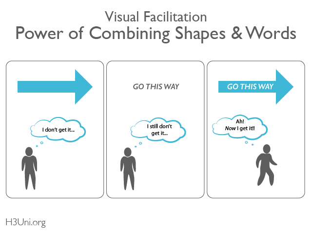 Visual Facilitation_Combining Shapes & Words