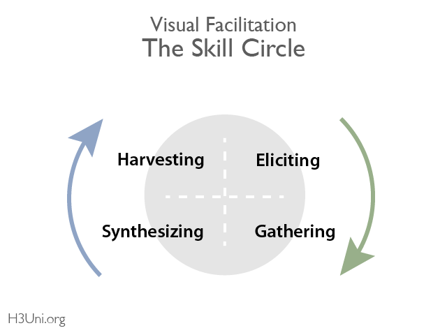 Visual Facilitation_Skill Circle 1