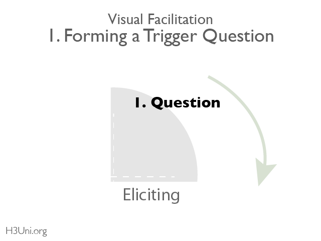 Visual Facilitation_1. Forming Question