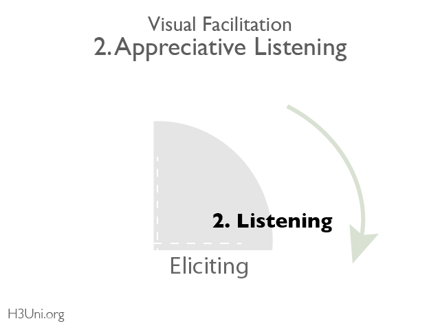 Visual Facilitation_2. Appreciative Listening