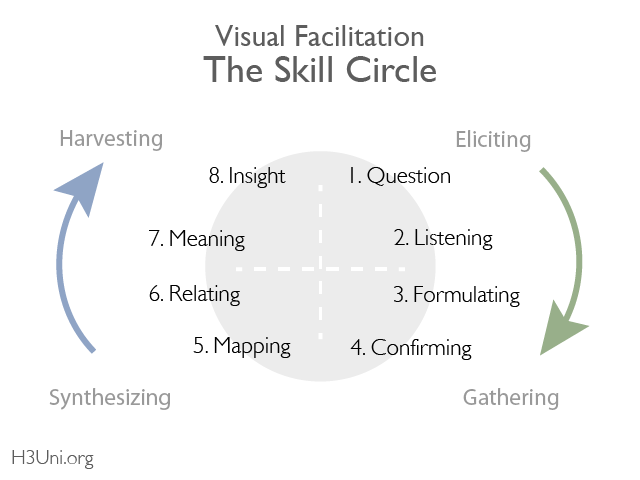 Visual Facilitation_Skill Circle 2