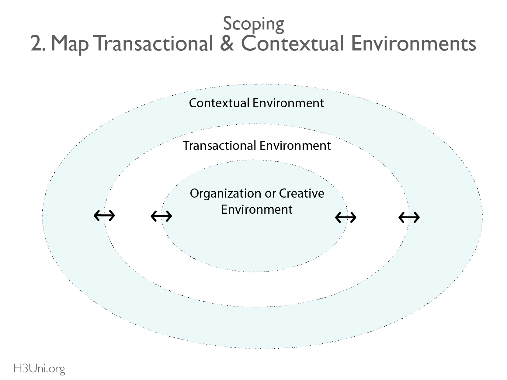 Map Transactional & Contextual environments