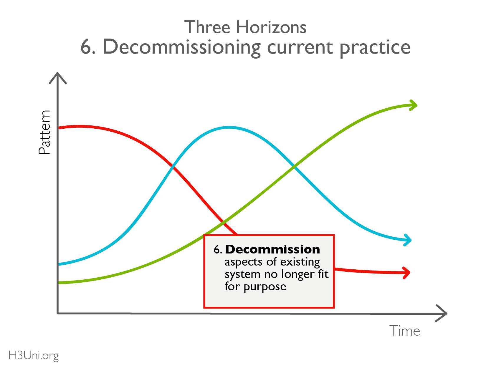 Action planning Decommissing H2